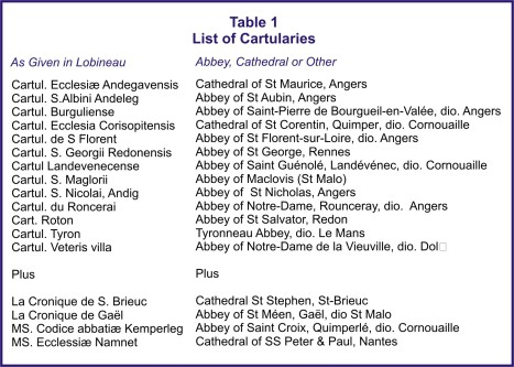 Table 1 List of Cartularies