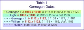 Table 1, Gernegan_Dates
