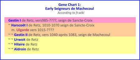 Early Seigneurs de Machecouk 1