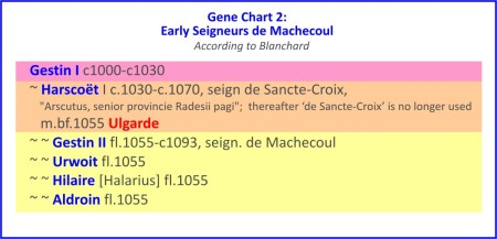 Early Seigneurs de Machecoul 2