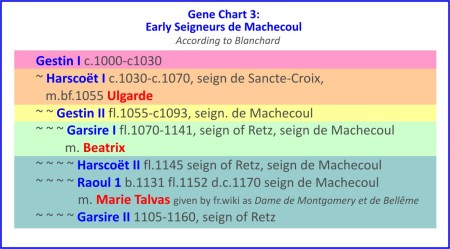 Early Seigneurs de Machecoul 3